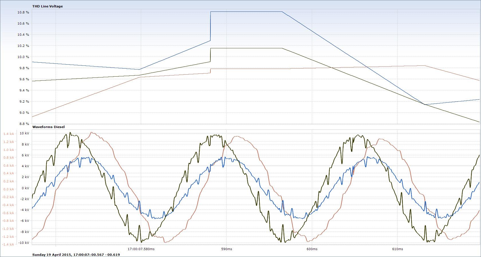 Marine Power Quality Monitoring - Harmonic Solutions Marine